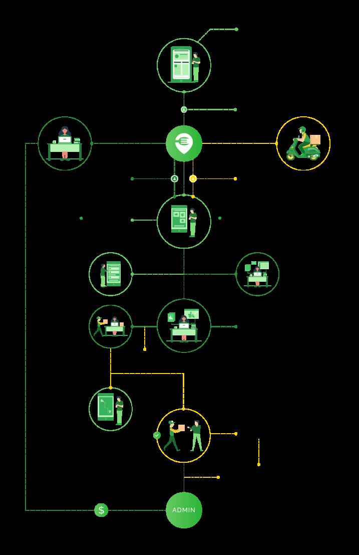 ubereats clone workflow